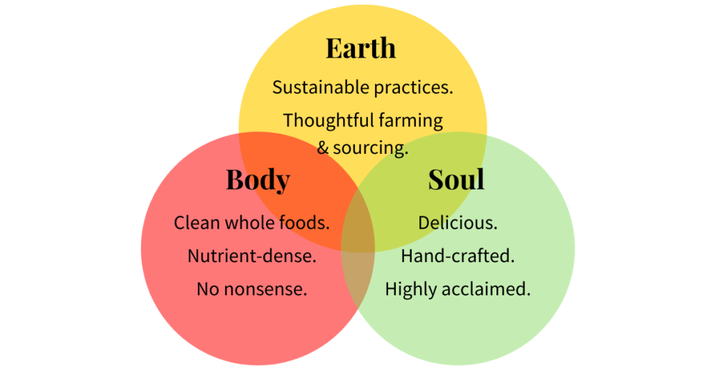 healthy anywhere guiding values and principles: body earth soul for healthy, sustainable, delicious eating